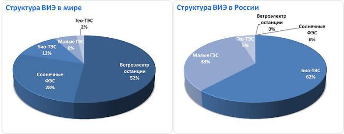 Energia solară în Rusia şi în toată lumea
