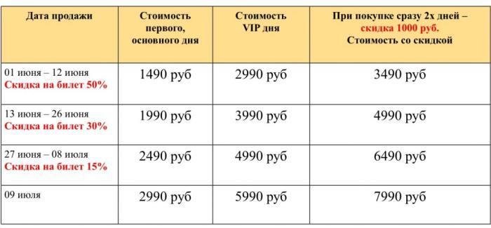 Первый всероссийский ежегодный открытый Форум врачей, практикующих сыроедение и вегетарианство: «99 самых главных вопросов о сыроедении и вегетарианстве ученым и врачам»