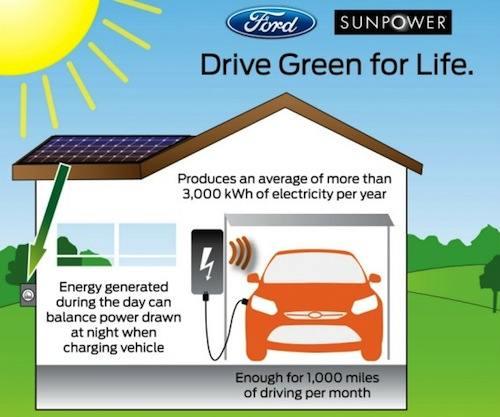 Ford будет продавать электрические автомобили в комплекте с солнечными панелями