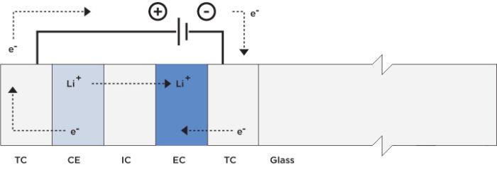 """Sticla electrochromică  """"inteligentă"""" poate economisi consumul energiei de sute de ori"""