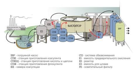 Descoperiri în domeniul de microbiologie în serviciul de tratare a apelor Moscovei