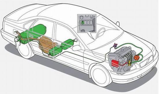 Что следует знать об автомобилях на природном газе?
