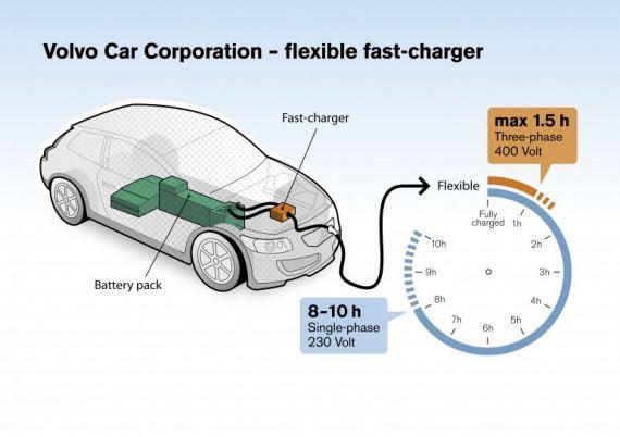 Volvo тестирует быстрое зарядное устройство для электромобилей