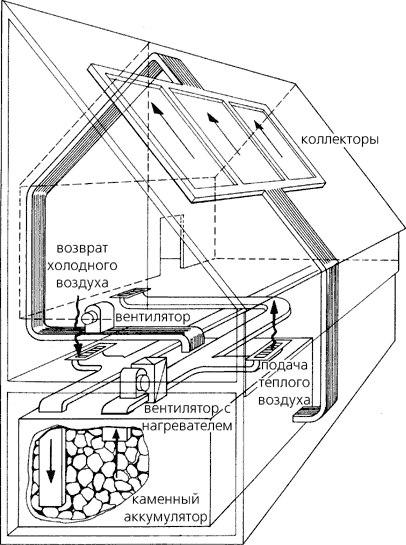 Организация отопления загородного дома при помощи солнечного коллектора и теплоаккумулятора
