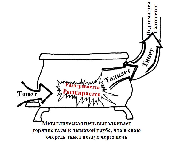 Схема распределения типов