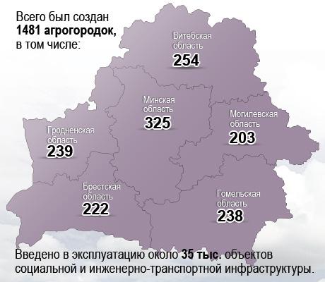 Новейшая история Беларуси. Агрогородки