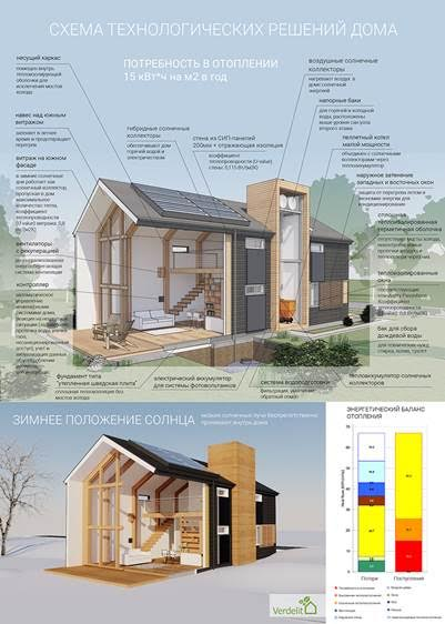 Победа молдавских архитекторов на всероссийском конкурсе зелёной архитектуры и экостроительства