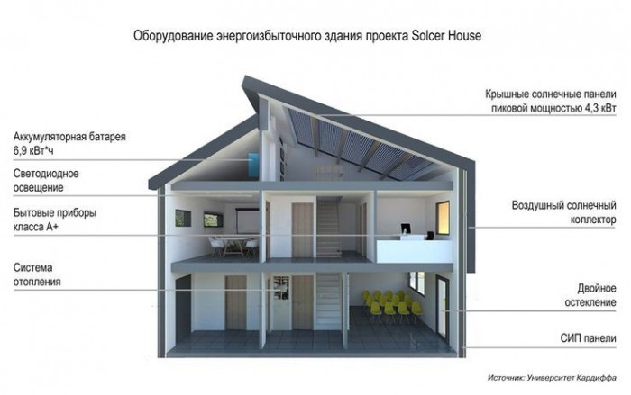 Валлийские учёные построили серийный энергоизбыточный дом