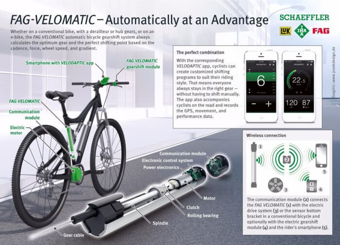 Schaeffler Bio-Hybrid: электрокабриолет в сочетании с веломобилем