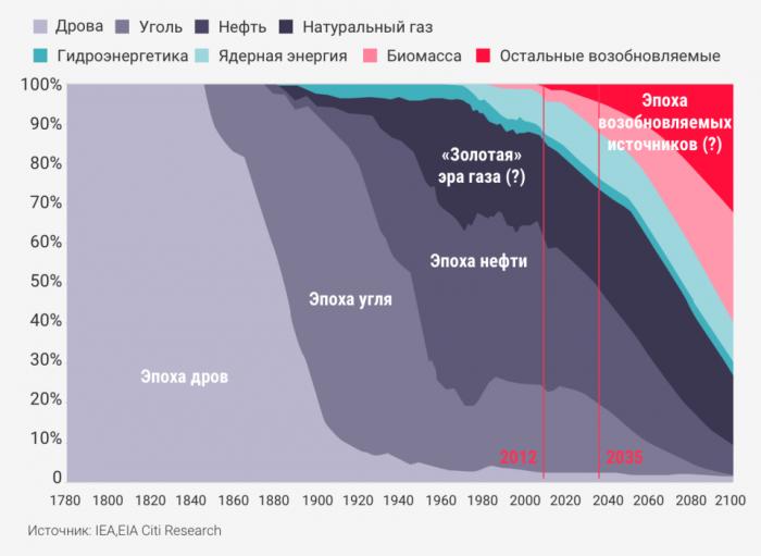 Конец экономики ренты. Как солнечная батарея убьет авторитаризм
