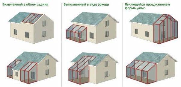 Grădina de iarnă, amplasată între spațiile încălzite și cel de afară, joacă rolul de zonă-tampon – reduce necesitatea casei în căldură. Dacă este construită corect din punct de vedere tehnologic, atunci aceasta ar putea avea un rol important în sistemul de încălzire al casei.