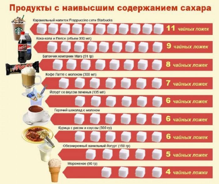 Натуральные заменители сахара: похудение без отказа от сладких блюд