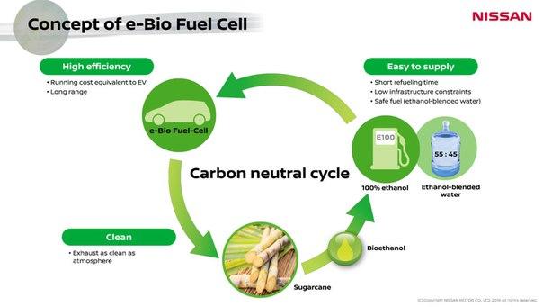 Spre deosebire de cele tradiționale în care se descompune apa, în celulele SOFC (Solid Oxide Fuel Cell) hidrogenul este obținut din bio-etanol.