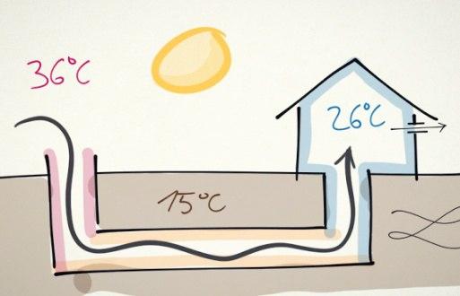 Канадский колодец — тепло зимой, прохладно летом